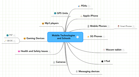 Mind Map: Mobile Technologies  and Schools