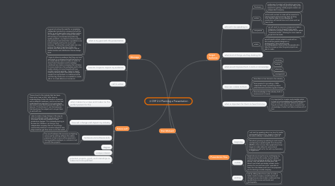 Mind Map: CRP 2.4 Planning a Presentation