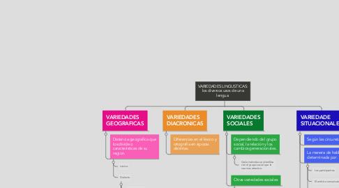 Mind Map: VARIEDADES LINGUSTICAS: los diversos usos de una lengua.