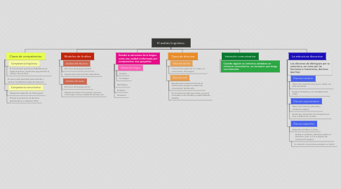 Mind Map: El análisis lingüístico.