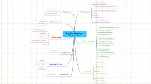 "Mind Map: Next Generation Center  ""Cursos on-lines"""