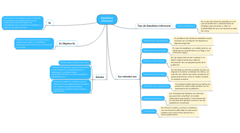 Mind Map: Estadística Inferencial