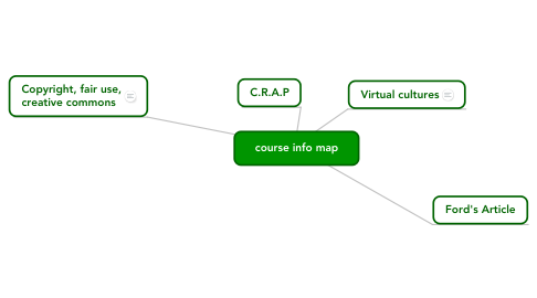 Mind Map: course info map