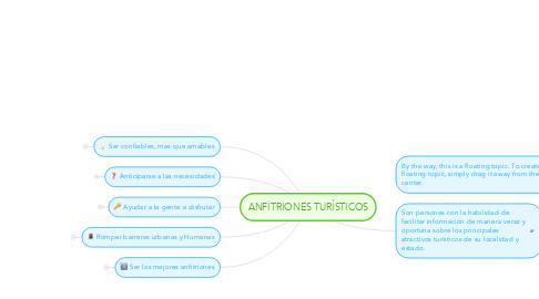 Mind Map: ANFITRIONES TURÍSTICOS