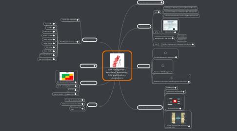 Mind Map: Risk Management, templates, assessment, lists, qualifications, associations