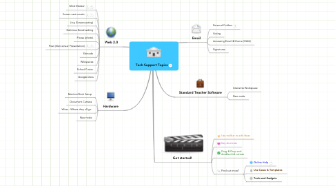 Mind Map: Tech Support Topics