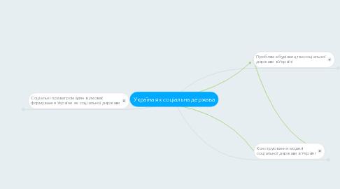 Mind Map: Україна як соціальна держава
