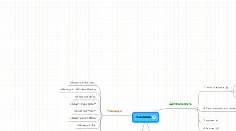 Mind Map: Альманах