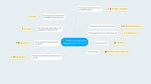 "Mind Map: Учебная дисциплина ""Математика, 10-11 кл"""