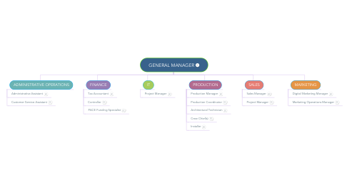 Mind Map: GENERAL MANAGER