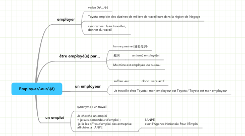 Mind Map: Employ-er/-eur/-(é)