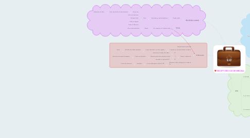Mind Map: RECEPTORES DE MEMBRANA