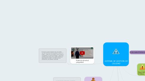 Mind Map: Salud Ocupacional