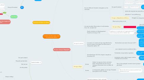 Mind Map: Comment nos deux pays vivent le changement global