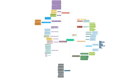 Mind Map: El régimen político en el México contemporáneo: entre los cambios y reformas.