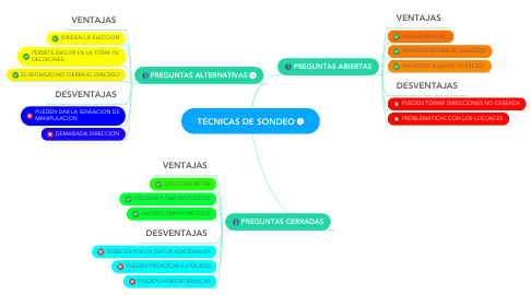 Mind Map: TECNICAS DE SONDEO