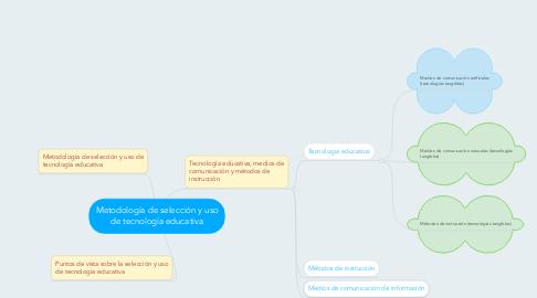 Mind Map: Metodología de selección y uso de tecnología educativa