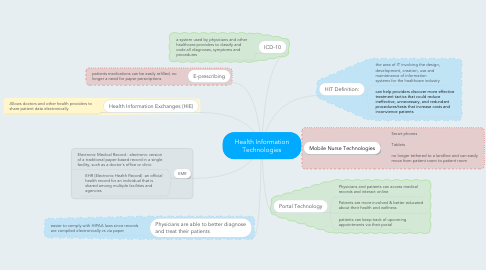 Mind Map: Health Information Technologies