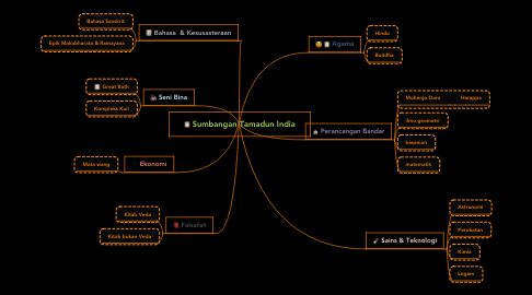 Mind Map: Sumbangan Tamadun India