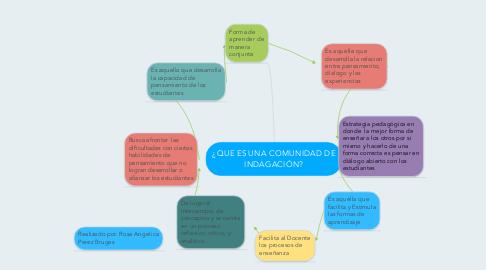 Mind Map: ¿QUE ES UNA COMUNIDAD DE INDAGACIÓN?