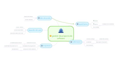 Mind Map: gestión de proyecto de software