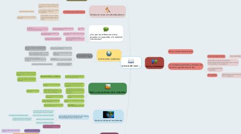 Mind Map: Lecturas del curso