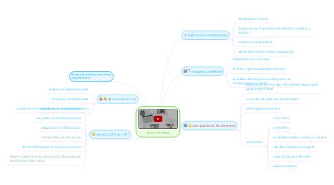 Mind Map: las normas bpm