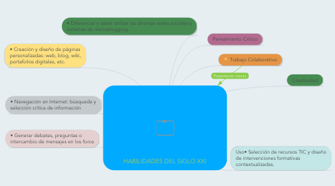 Mind Map: HABILIDADES DEL SIGLO XXI