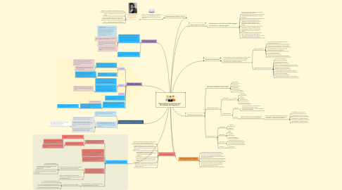 Mind Map: Organizational Learning and Knowledge Management