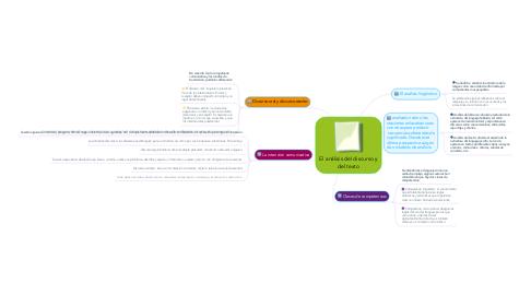 Mind Map: El análisis del discurso y del texto