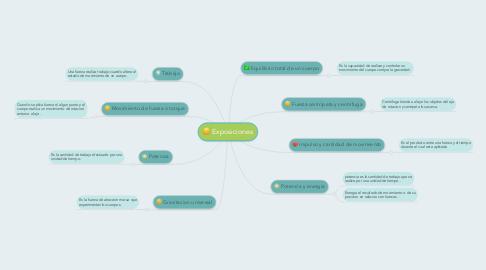 Mind Map: Exposiciones
