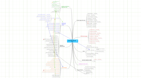 Mind Map: Home Page (page with news)