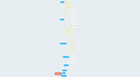 Mind Map: Website Thaco Group