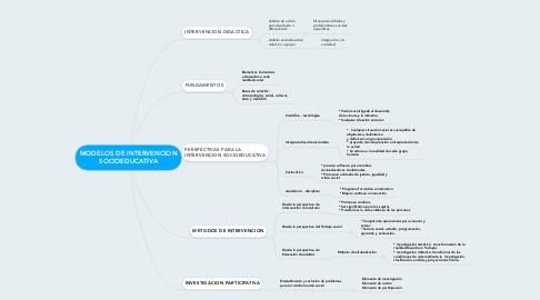 Mind Map: MODELOS DE INTERVENCION SOCIOEDUCATIVA