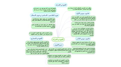 Mind Map: القوة و الحركة