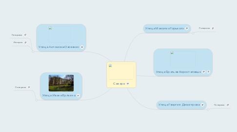 Mind Map: Самара