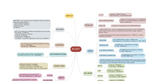 Mind Map: BUDŻET