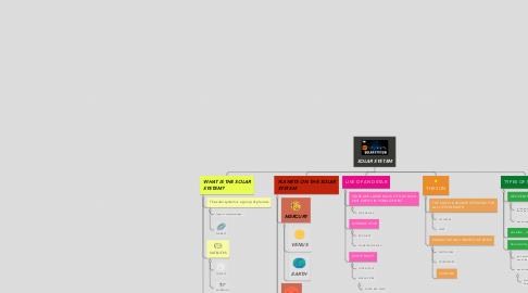 Mind Map: SOLAR SYSTEM
