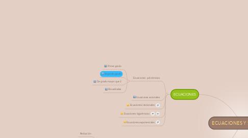 Mind Map: ECUACIONES Y SISTEMAS