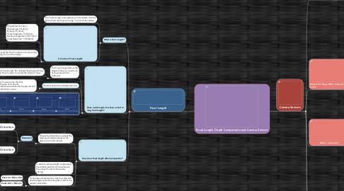 Mind Map: Focal Length, Depth Compression and Camera Sensors