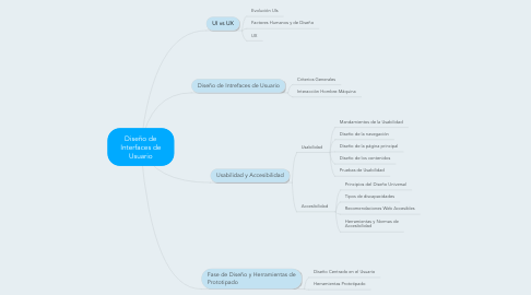 Mind Map: Diseño de Interfaces de Usuario