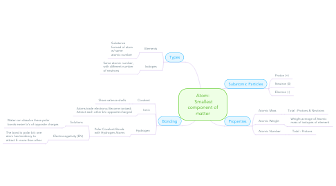 Mind Map: Atom: Smallest component of matter