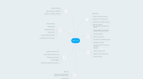 Mind Map: BTS CG