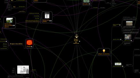 Mind Map: Gestion durable des ressources