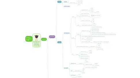 Mind Map: NT2 Richtgraad 2 Threshold 3 Mondeling Persoonlijk