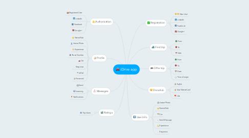 Mind Map: iDrive app