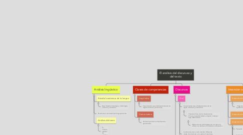 Mind Map: El análisis del discuruso y del texto