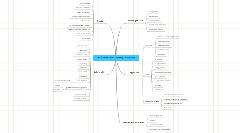 Mind Map: UPA Careers Event - Thursday 3rd July 2008