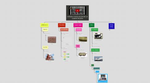 Mind Map: ORIGEN Y EVOLUCIÓN DE LA COMPUTACIÓN