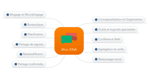 Mind Map: Mon ENA